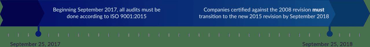ISO:2015 / IATF:2016 Transition