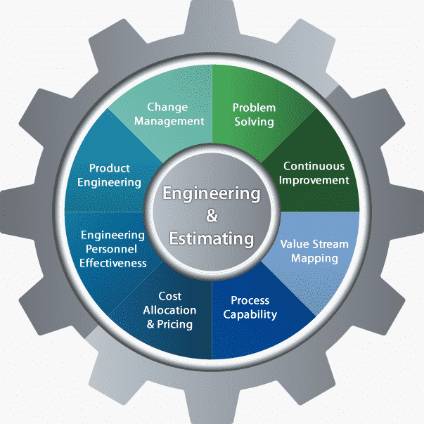 Michigan Business Consulting, Engineering