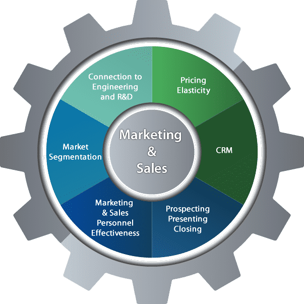 Michigan Business Consulting, Marketing Assessments